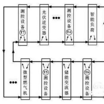 基于以太网工业总线的微电网控制系统实现方法