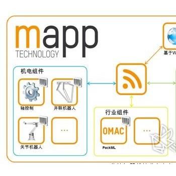 mapp提供制药机械开发效率