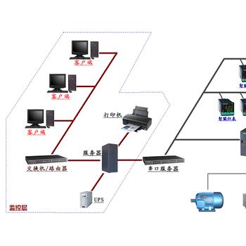 上海罗湖斯快控组态软件的电力行业应用