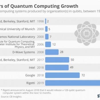 量子计算机可以比经典计算机快几百或几千倍