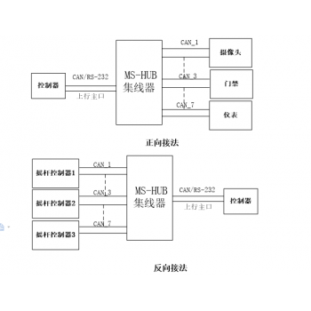 CAN集线器使用说明书(工业级、隔离式)  型号:MS-HUB