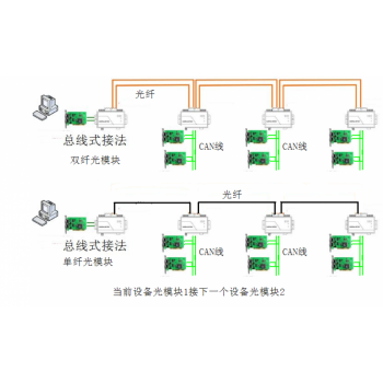 总线式CAN转光纤_CAN光猫使用说明书